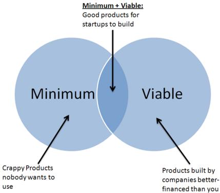 Minimum viable product image from http://gotentrepreneurs.com/jenner-and-nest/