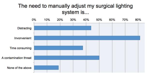 Sybo Technology user survey