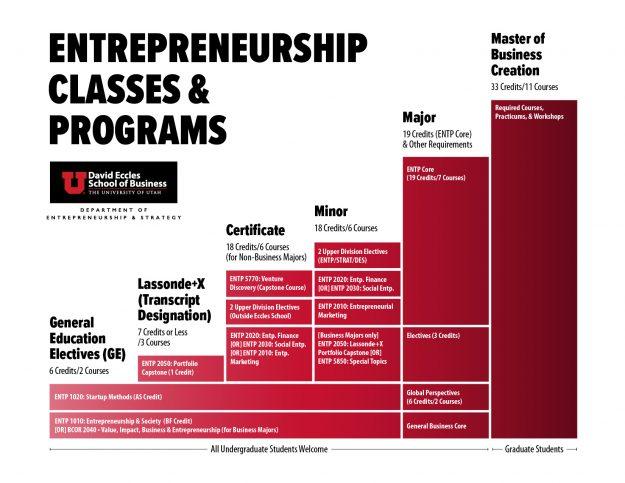 Entrepreneurship Academics